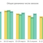 Исследование InSales: как изменился рынок eсommerce в России в период самоизоляции
